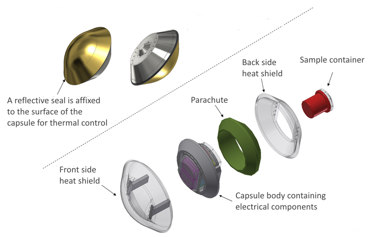 Exploded view of the JAXA MMX Capsule